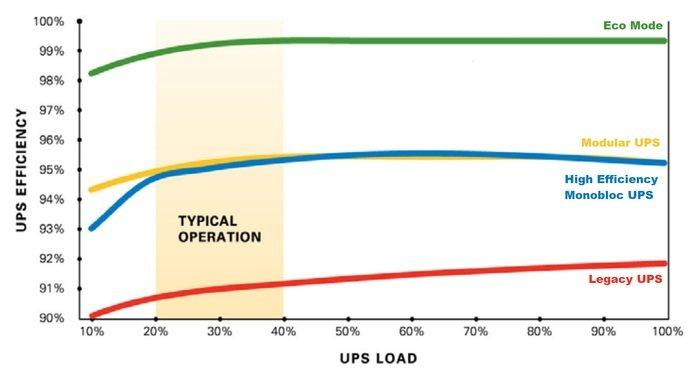 Energy Efficient Datacentre UPS