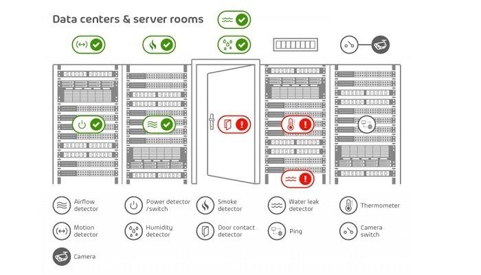 Monitoring Server Room Temperature Humidity Levels