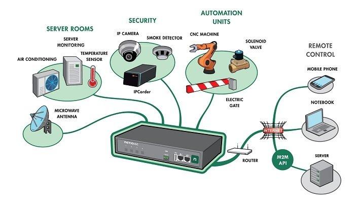 Smart PDU IoT Applications