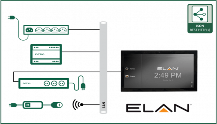 Netio Smart Home Automation Interfaces