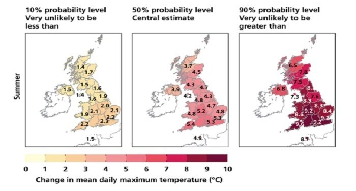 UK Temperature Projections
