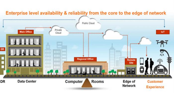 Edge Computing and Micro Data Centres