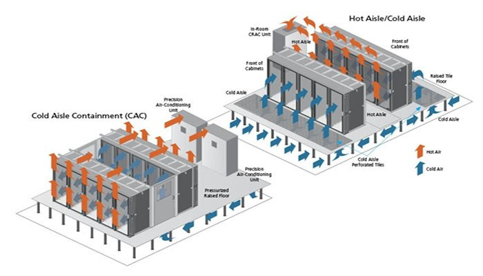 Datacentre Cold Hot Aisle Containment