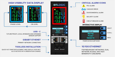Enlogic Intelligent PDU Network Management Controller