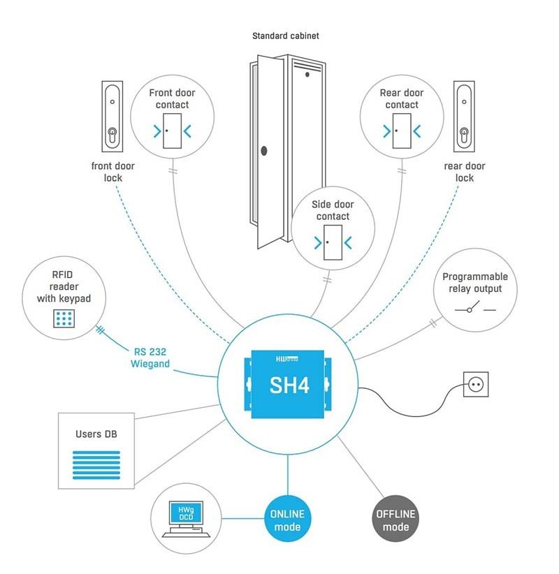 HWG SH4 Server Rack Access Schematic