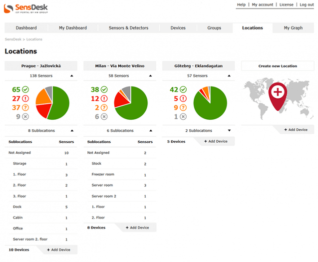 SensDesk Cloud Monitoring and Control Portal
